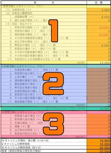 キャッシュフロー計算書の構造